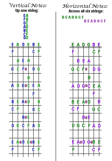 How to play guitar. Diagram of tones on the guitar neck, The A,B,C's.  Vertical notes follow the alphabet - ABCDEFG, etc.  Horizontal notes follow the pattern - BEADGCF.