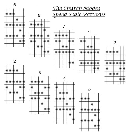 How to play guitar. The Church Modes Speed Scales