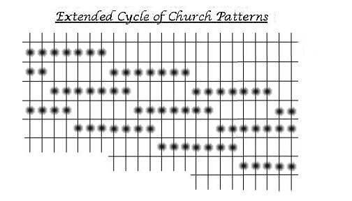 How to play guitar.