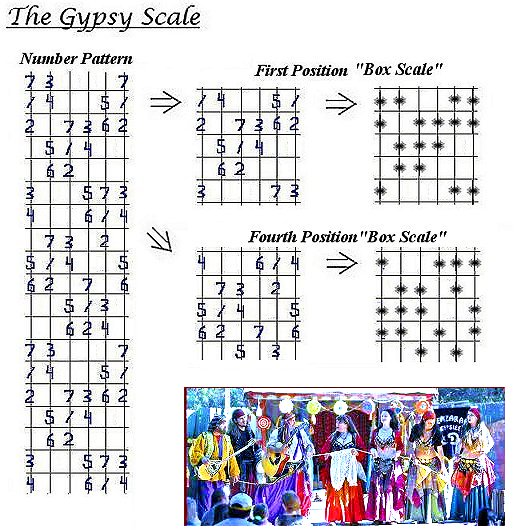 The Gypsy Scale diagram