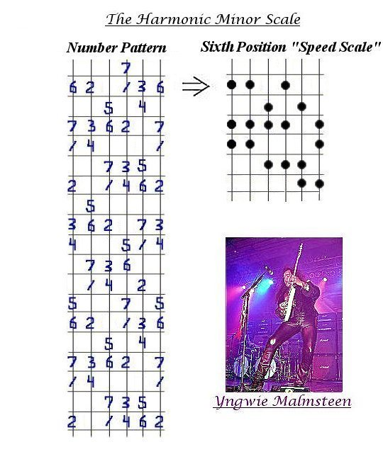 The Harmonic Minor Scale & Number Pattern diagrams.