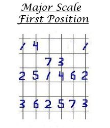 How to play guitar. Guitar lesson #1. Digital Picking guitar solo diagram using a Major Scale.
