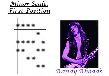 Guitar diagram of Triplet Rolls  applied to a minor scale & an image of Randy Rhoads playing guitar.