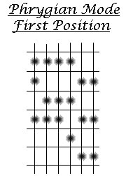 How to play guitar. Diagram of Triplet Rolls in the Phrygian Mode.