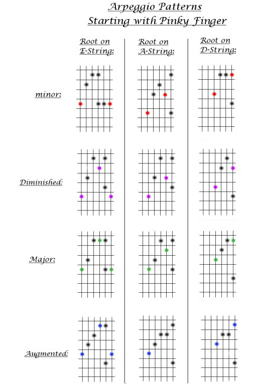 Guitar Lesson #8. Major, minor, Augmented, & Diminished Arpeggio Patterns that start with the pinky finger.